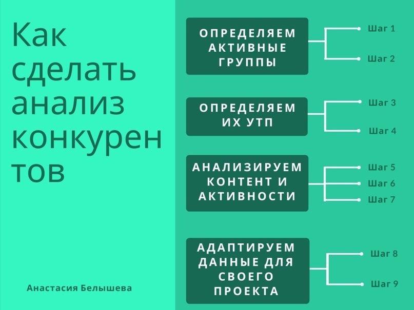 Как сделать анализ соцсетей конкурентов   Группы ВКонтакте: посты, охваты, подписчики